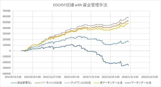 EGOIST+資金管理.jpg