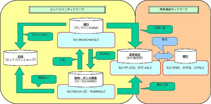 BitCoinネットワーク.jpg