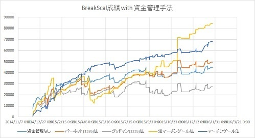 BreakScal+資金管理.jpg