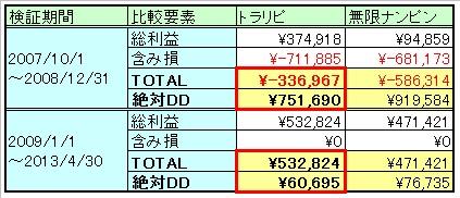 トラリピ・ナンピン比較.jpg