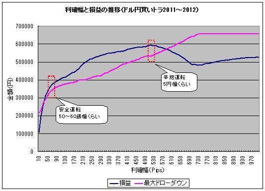 トラリピ検証2011_1~2012_12.jpg