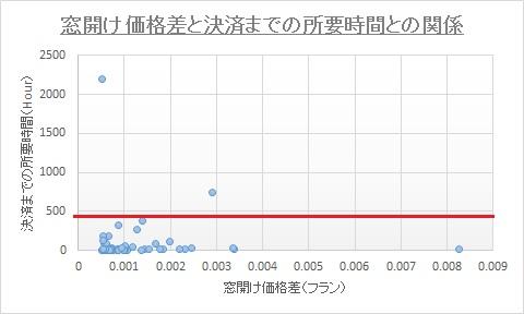 窓開けvs所要時間_EURCHF.jpg